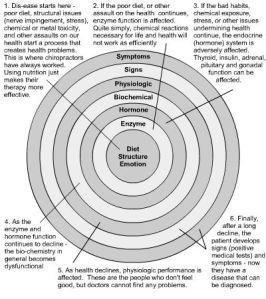 Dr. Emanuel Cheraskin health model, Predictive Medicine